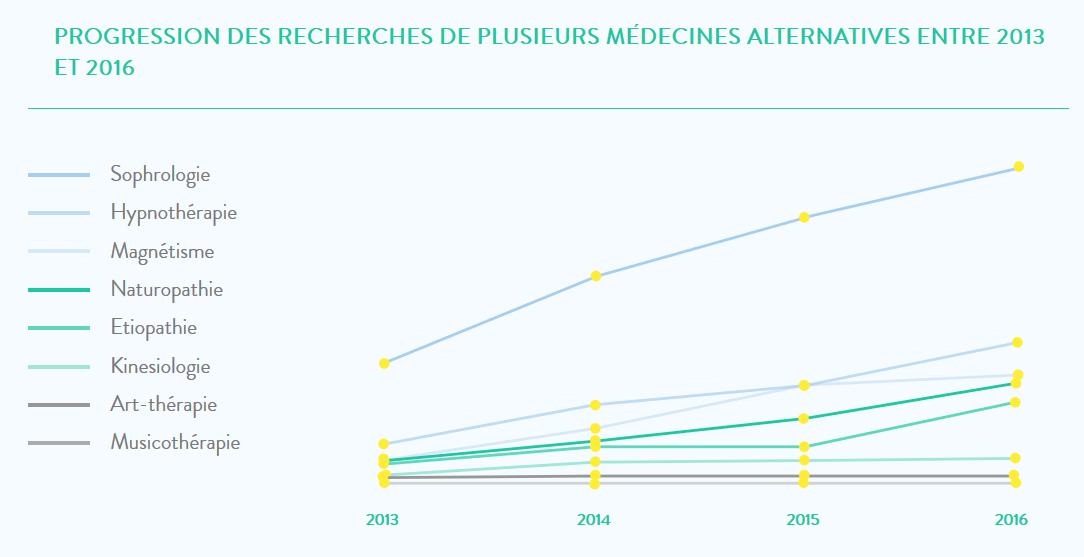 progression recherches médecines alternatives pages jaunes